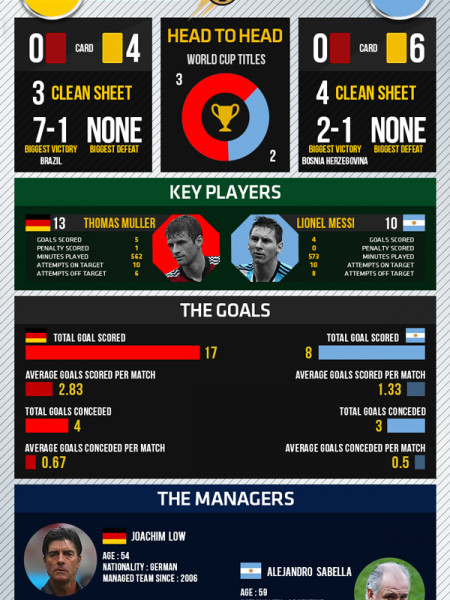 World Cup 2014 - Finals - Germany vs Argentina  Infographic