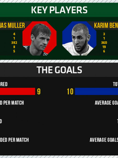 World Cup 2014 - Quarterfinals - Germany vs France Infographic