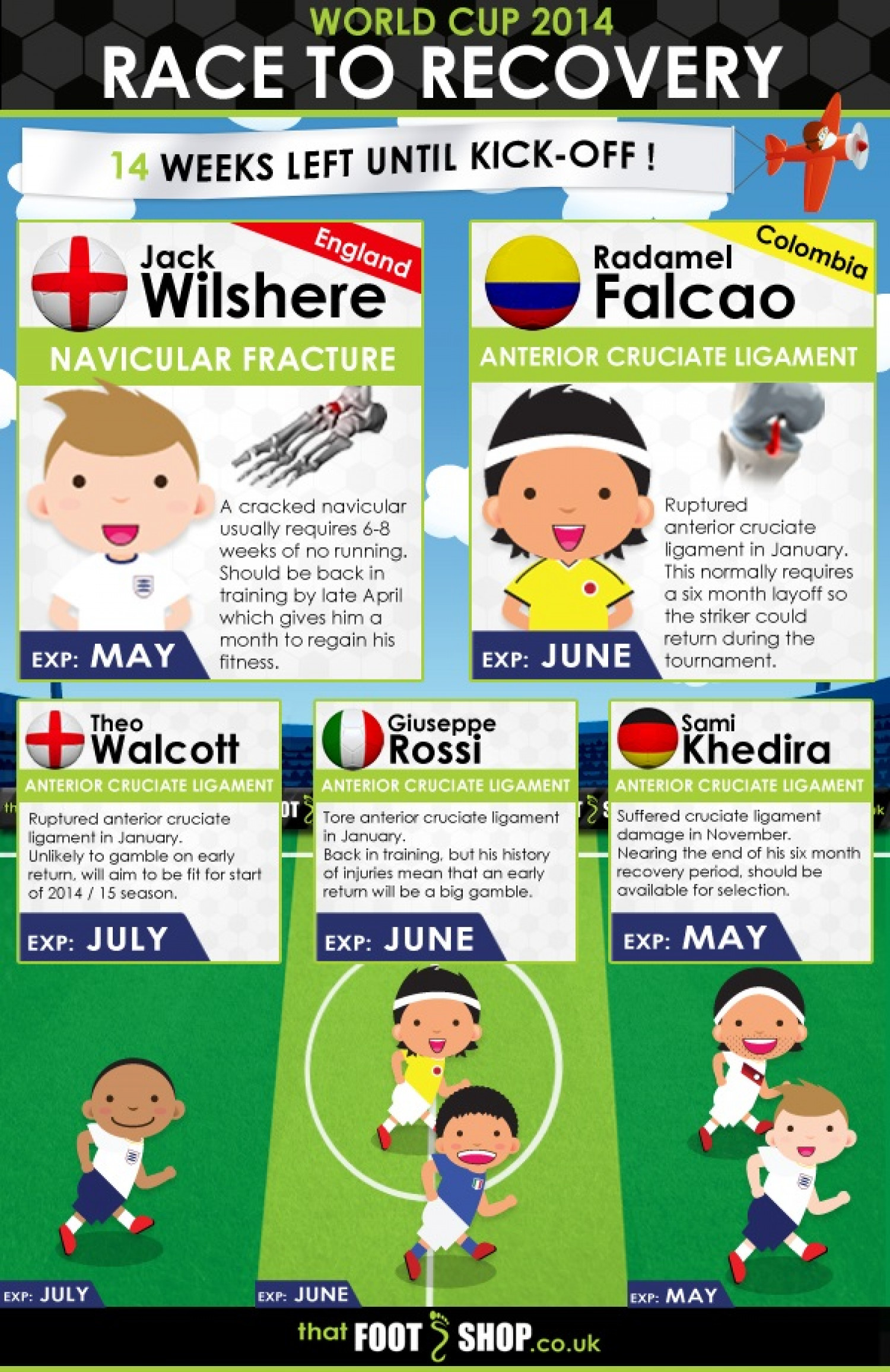 World Cup 2014: Race To Recovery Infographic