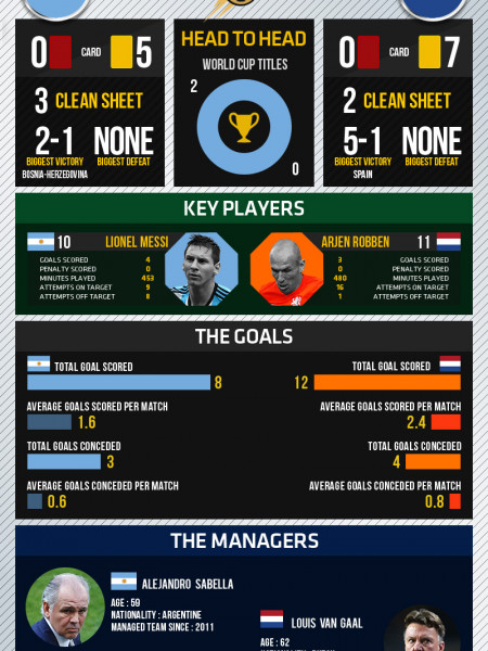 World Cup 2014 - Semi-finals - Argentina vs Netherlands Infographic