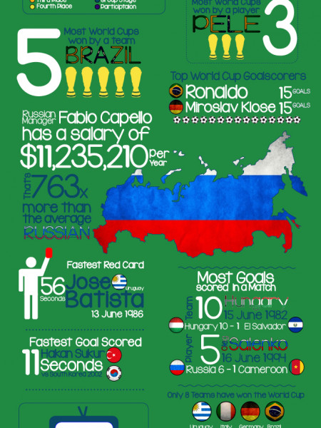 World Cup History Infographic