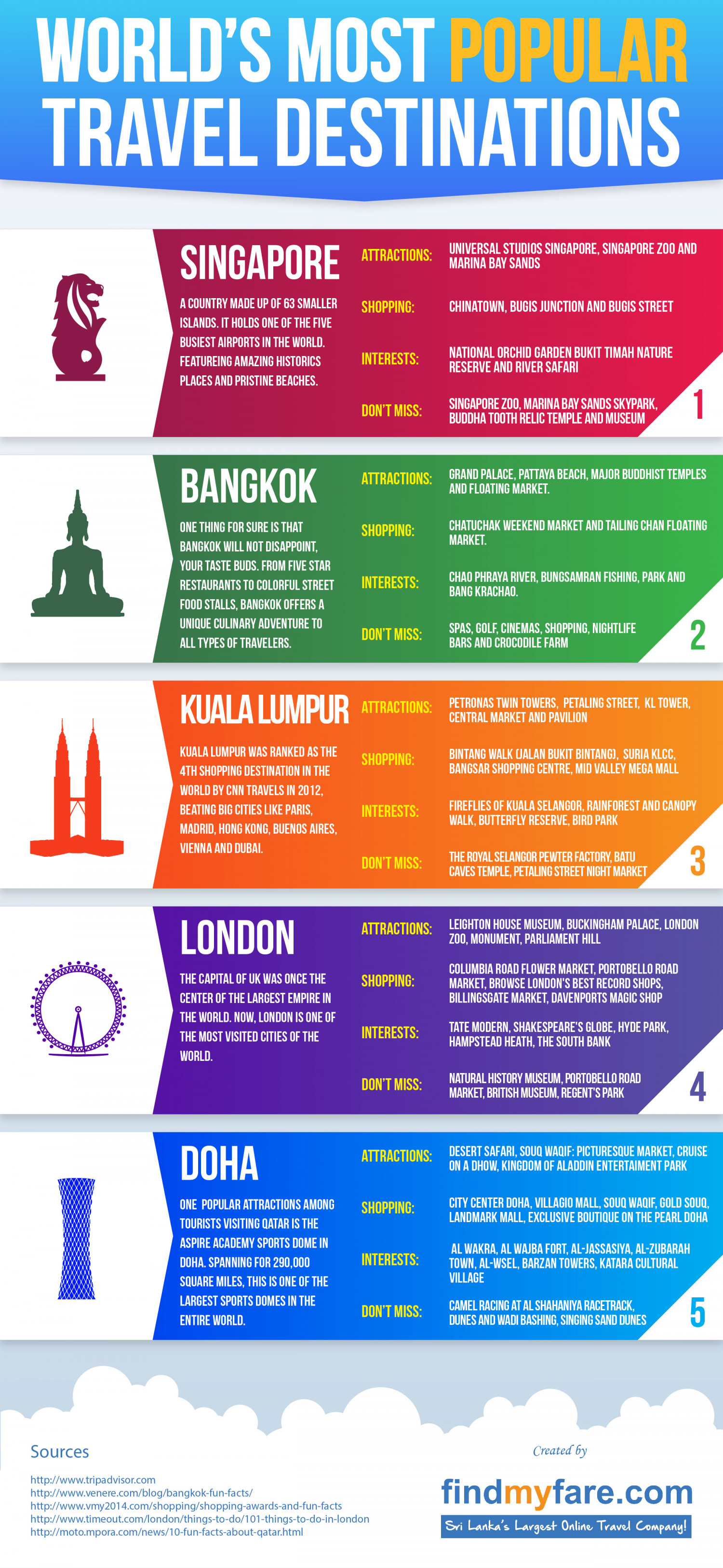 World's Most Popular Travel Destinations Infographic