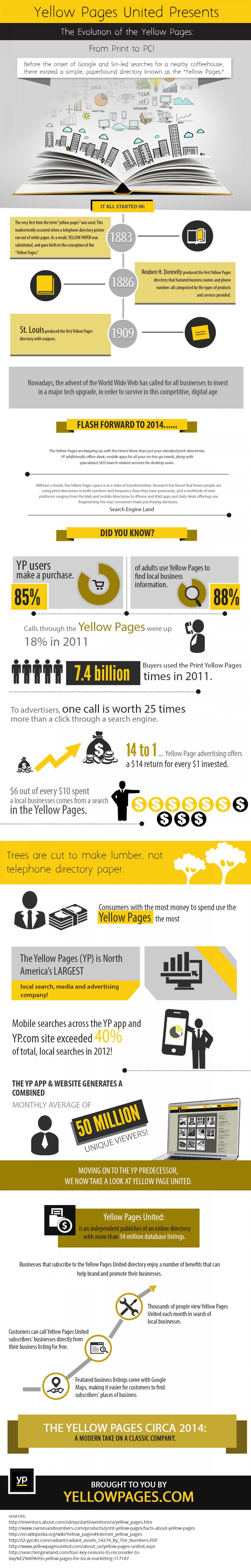Yellow Pages United Presents: The Evolution of the Yellow Pages....From Print to PC! Infographic