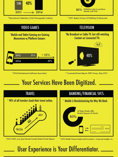 You are Now in the Technology Business Infographic