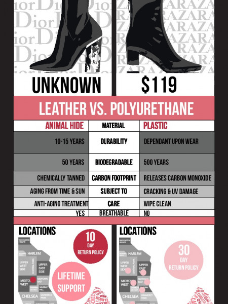 Zara vs Dior Fall 2015 Boots Infographic