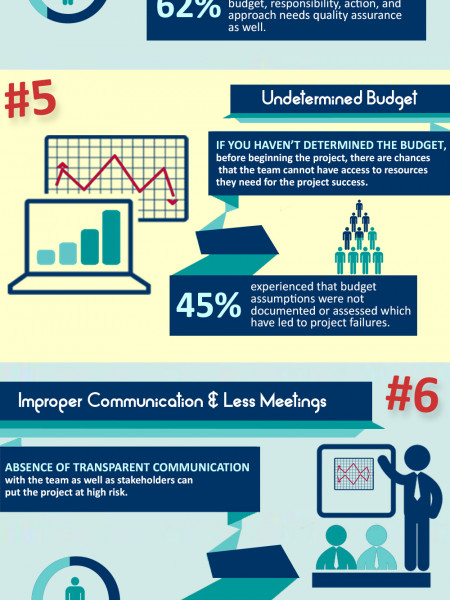 Top 10 Project Planning Mistakes To Overcome Infographic
