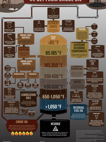 The Surprising Products We Get From Crude Oil Infographic