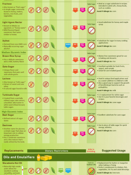 An Easy Workaround for Dietary Restrictions Infographic
