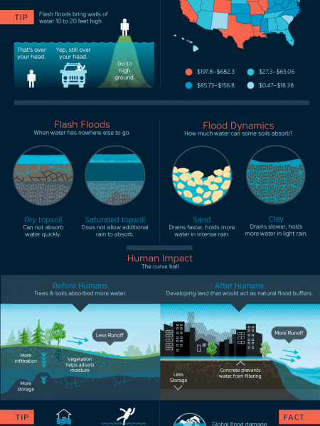 Floods, by Weather Underground Infographic