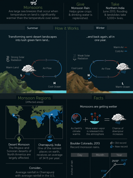 Monsoons by Weather Underground Infographic