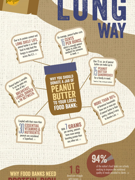 A Little Peanut Butter Goes a Long Way Infographic