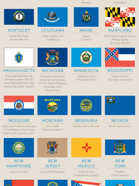 50 flags of the United States Infographic