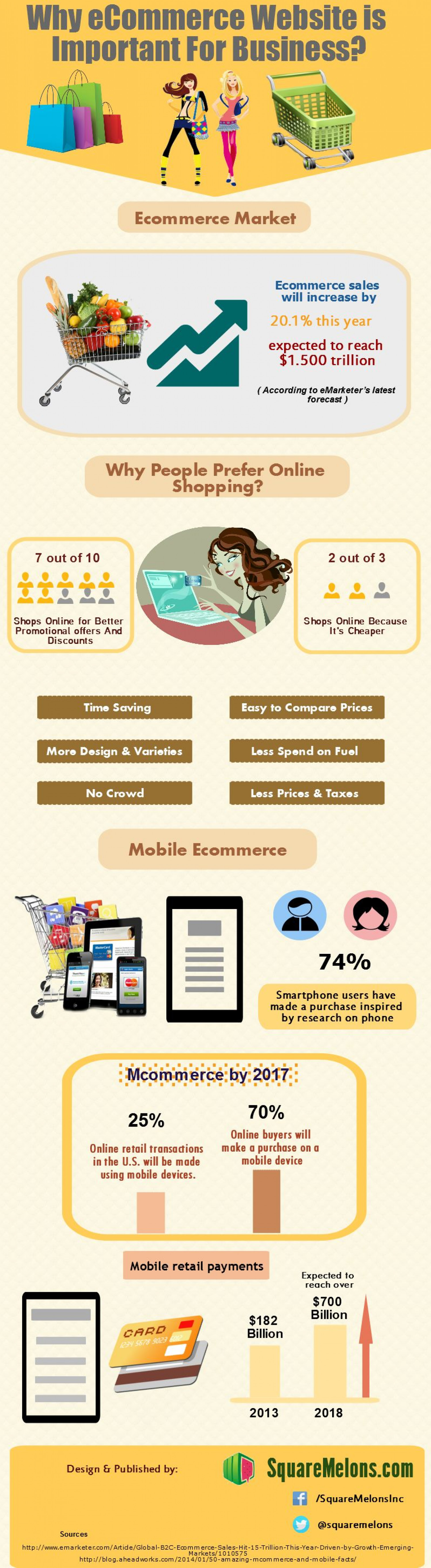 Why ecommerce website is important for business? Infographic