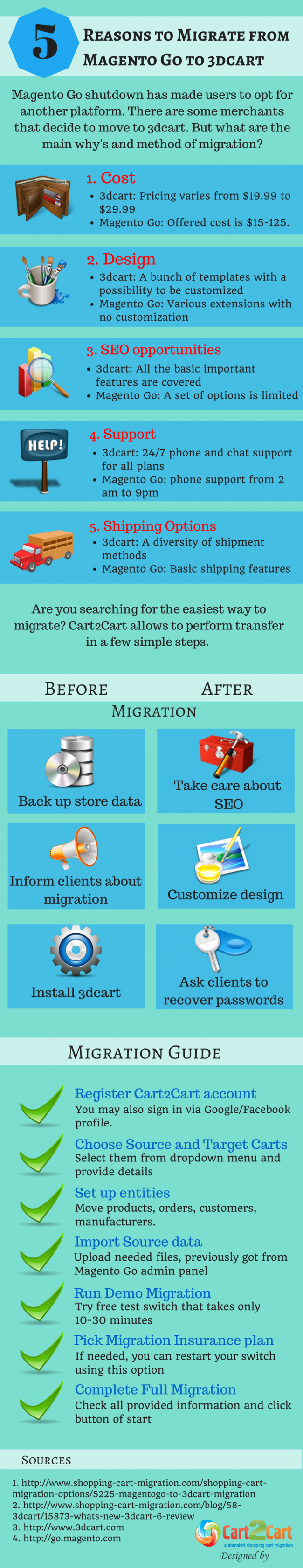 5 Reasons to Migrate from Magento Go to 3dcart