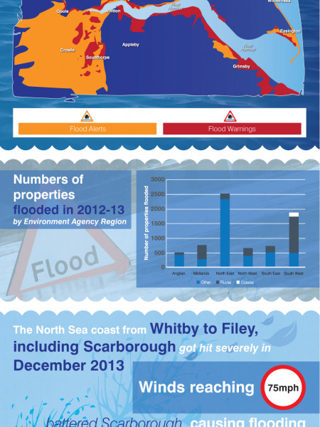 Flood Risk in the UK Infographic