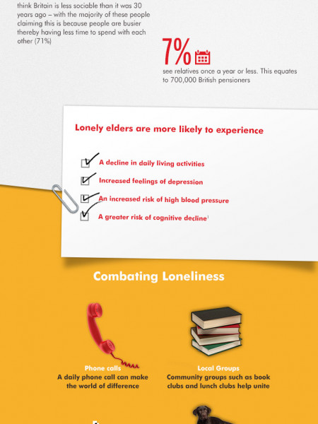 Loneliness: London's elderly are the loneliest in Britain | Stannah Stairlifts Infographic