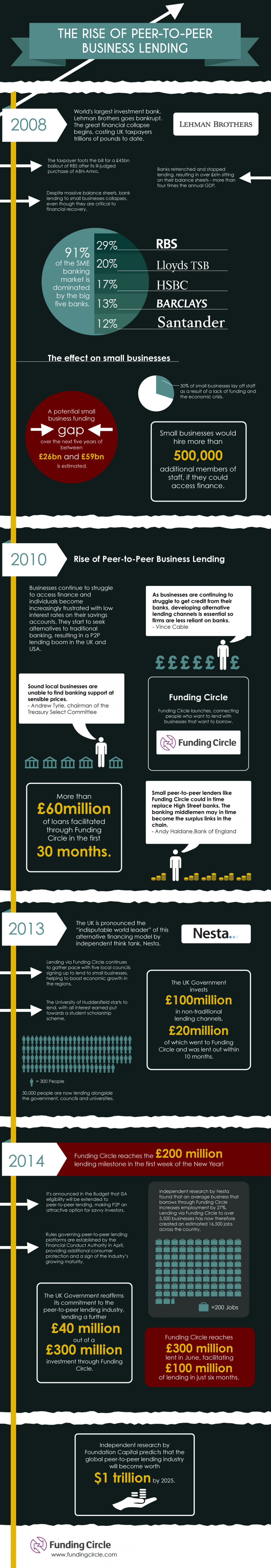 The Rise of Peer-to-Peer Business Fundraising Infographic