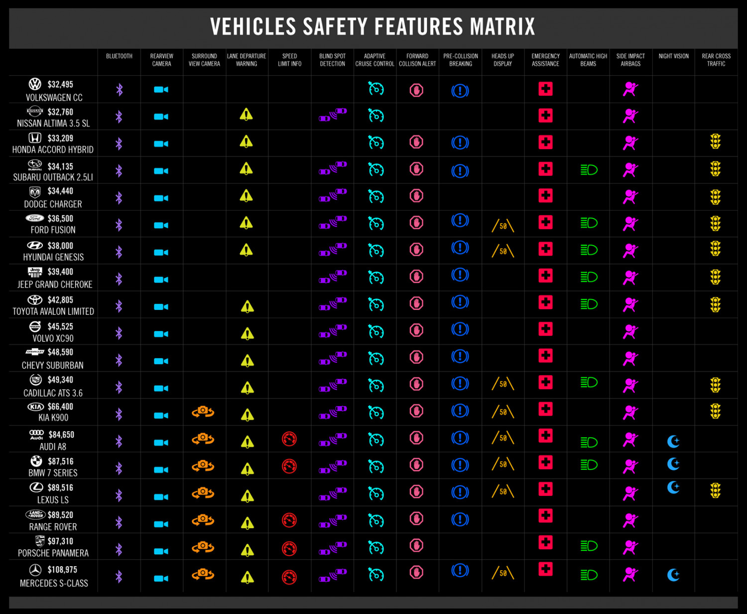 Vehicle Safety Features Matrix Infographic