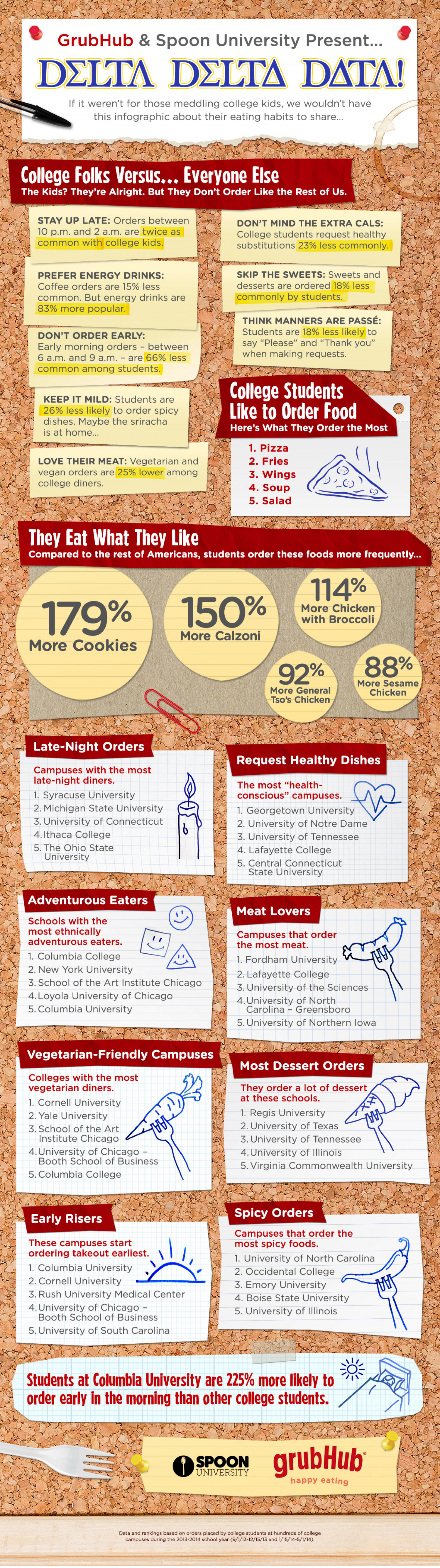 College students eating habits and knowledge of ...
