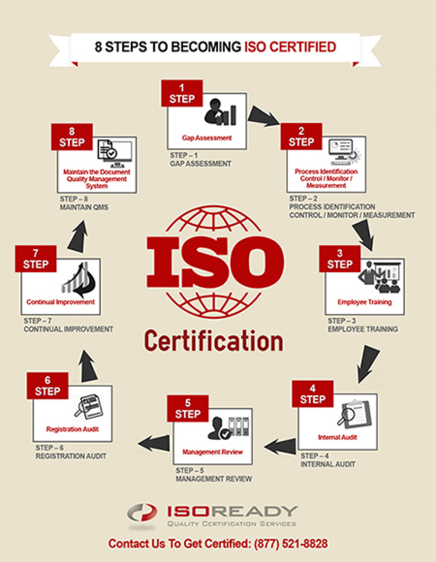 8 Steps To Becoming ISO Certified Infographic