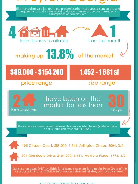 Foreclosures in Byron GA for August 2014 Infographic