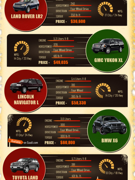 10 Most Popular 4×4 SUV Infographic