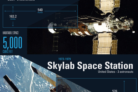 Infographic: Storage on the Moon Infographic