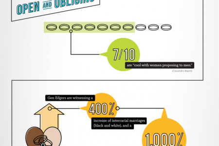 3 Defining Characteristics of the Post-Millennials  Infographic
