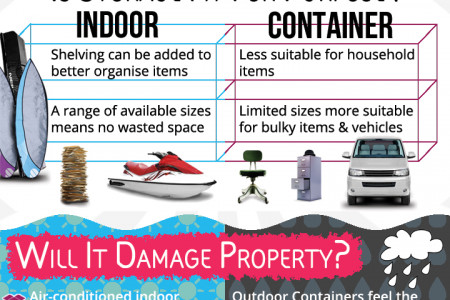 Self Storage: Indoor vs Container Infographic