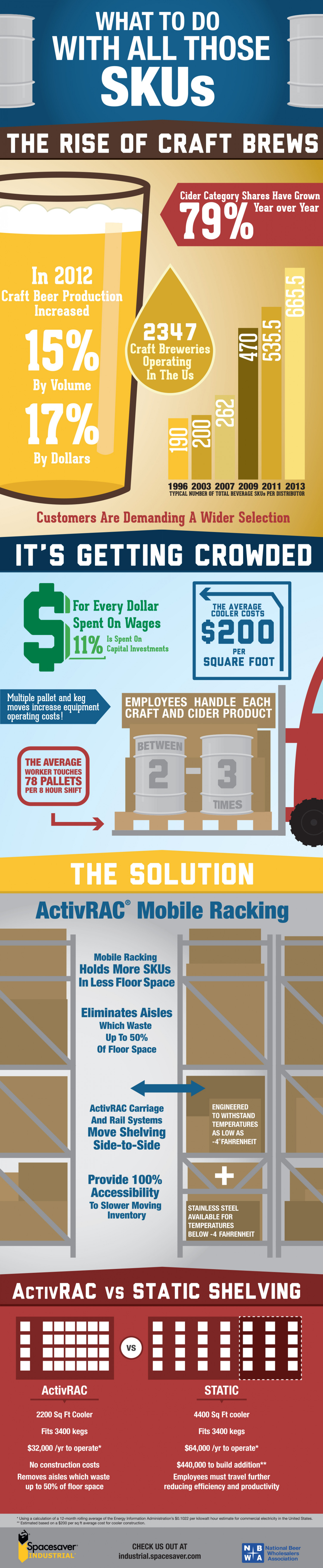 What To Do With All Those SKUs?  Infographic