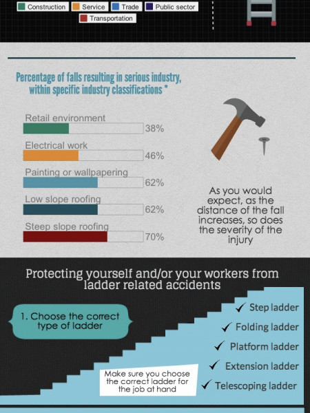 All About Ladder Falls and Ladder Safety! Infographic