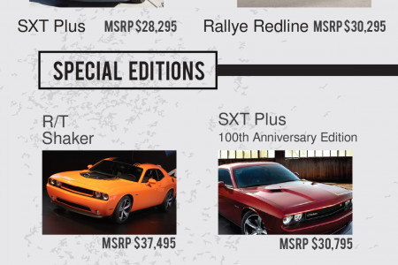 The 2014 Dodge Challenger: Specs, Features & Models Infographic