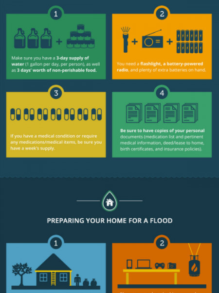 How Much Could A Flood Cost You? Infographic