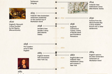 American Colonial History Infographic