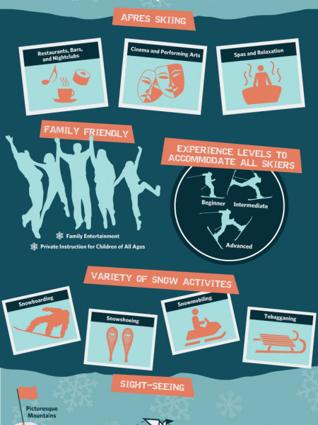A Guide to Finding the Perfect Ski Resort Infographic