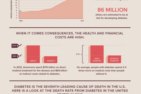 This Is What Diabetes Looks Like Infographic