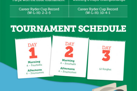 Ryder Cup Infographic Infographic