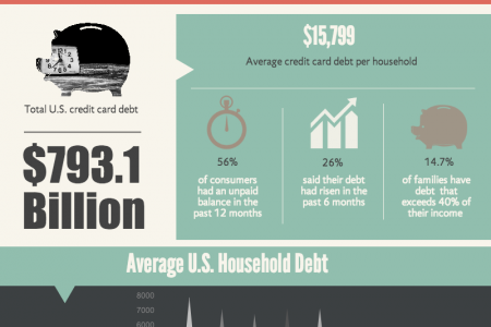 U.S. Credit Card Debt Infographic