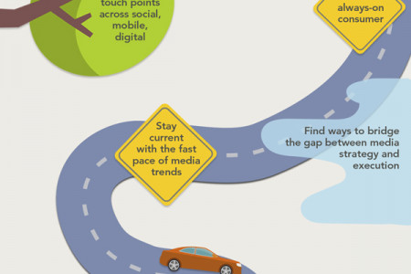 The Road Ahead Infographic