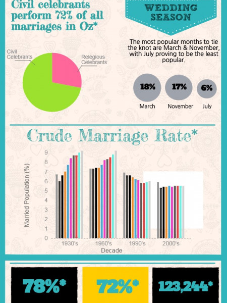 Australia's Love Affair With Weddings Infographic