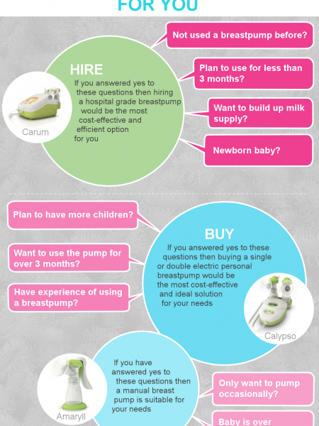 Choose the Right Breastpump for You Infographic