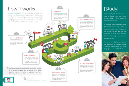 How it works: Pensandoencanada.com Infographic