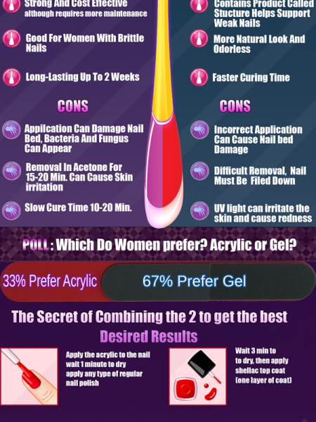 Gel vs Acrylics Pros Cons  Infographic