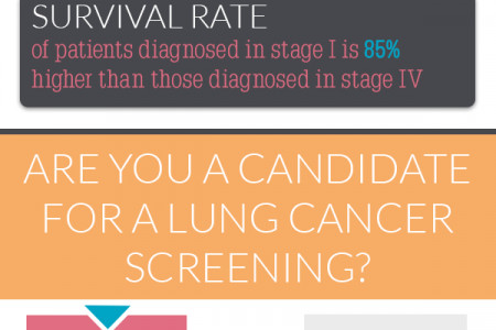 Lung Cancer Screenings Save Lives Infographic