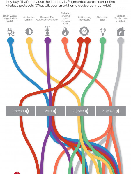 Untangling the Smart Home Infographic