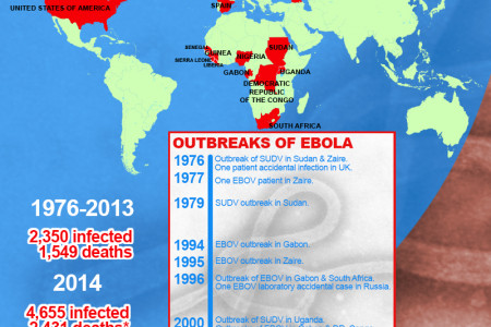 Ebola History Infographic Infographic