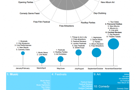 Top Topic Insights For Nightlife Infographic