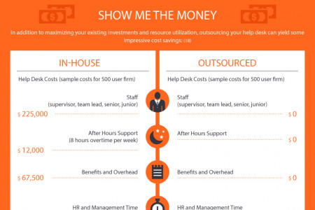 Want to Save $194,500 as an MSP this Year? Infographic