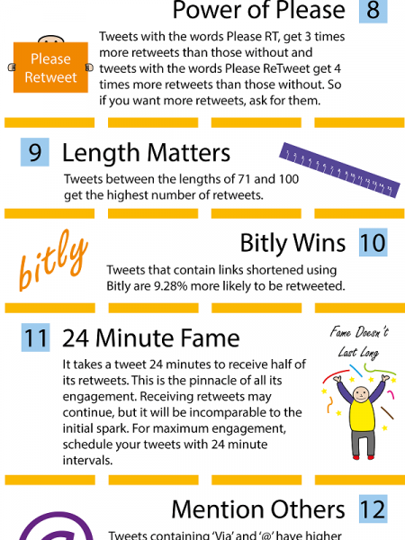 15 Twitter Statistics You Probably Don't Know, But Should Infographic