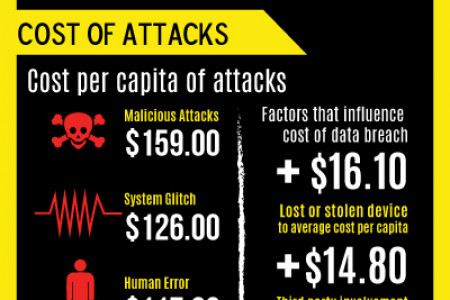 A 2014 study Of Company Data Breaches Infographic